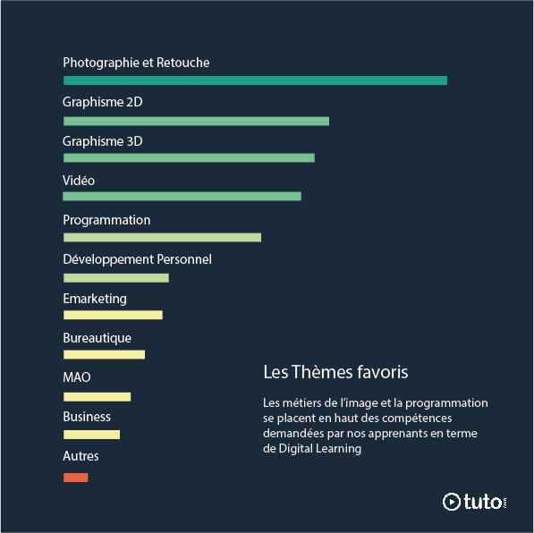 digital learning   impact de tuto com pour nos apprenants